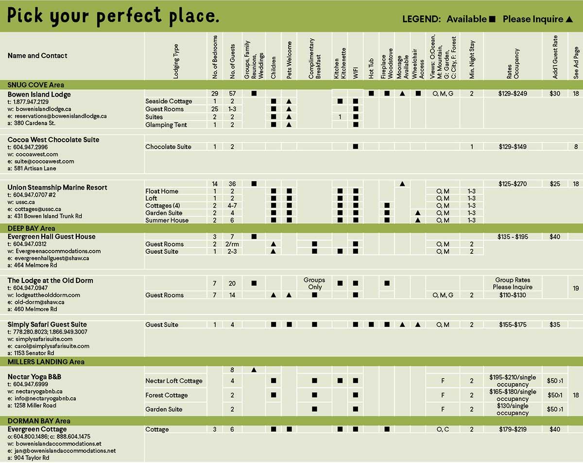 Accommodations Chart, page 1