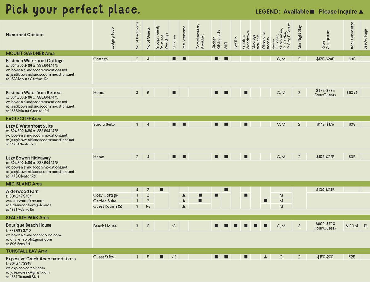 Accommodations Chart, page 2